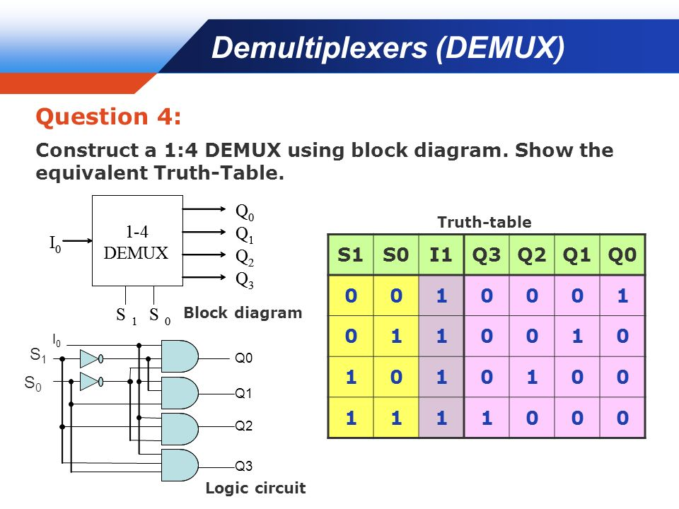 Week 9 functions of combinational logic decoders mux for 1 to 4 demux truth table