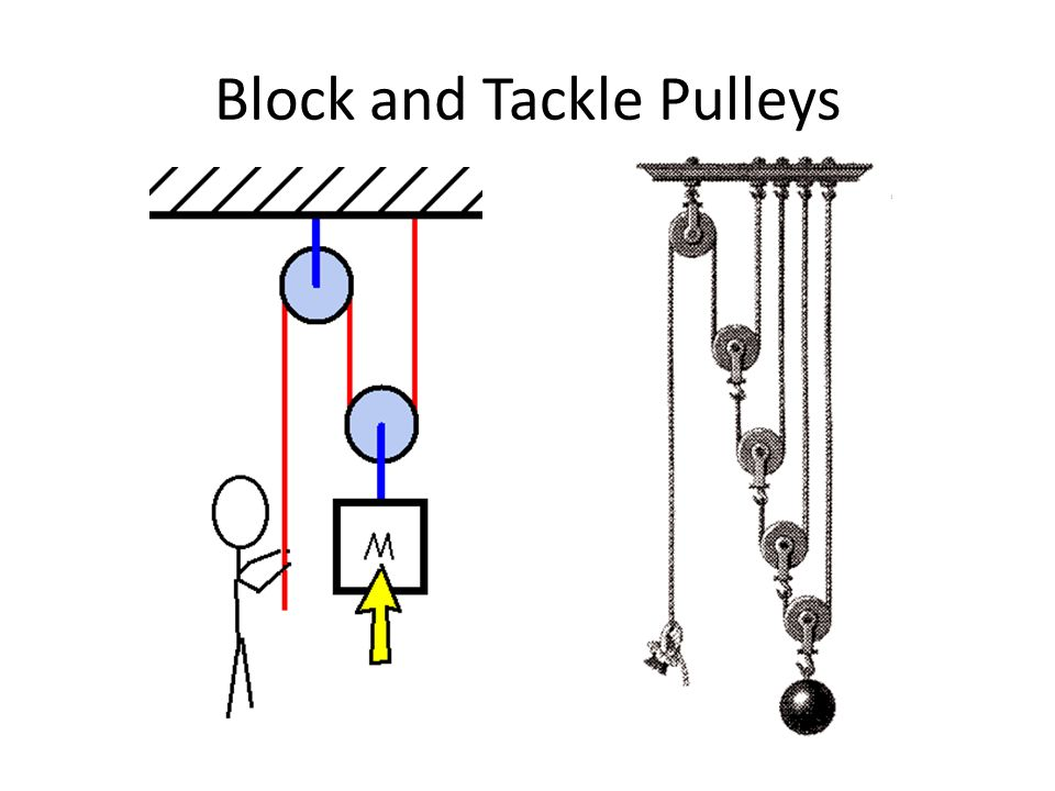 Block And Tackle System Of Pulleys : Pulleys ppt download