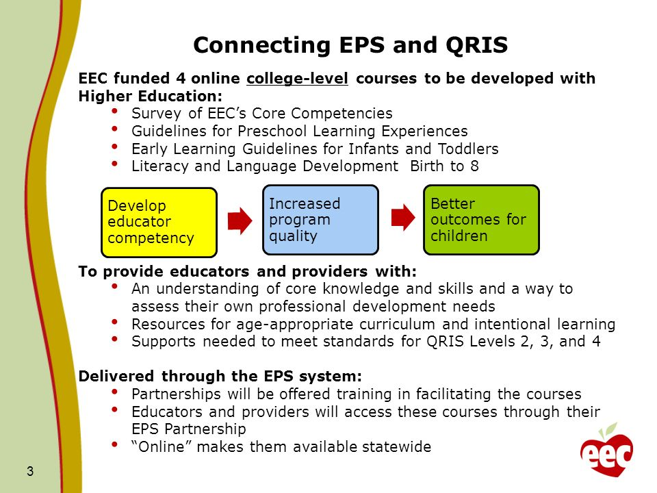 Connecting EPS and QRIS