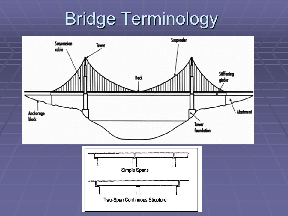 Bridge truss types a guide to dating and identifying pills 4