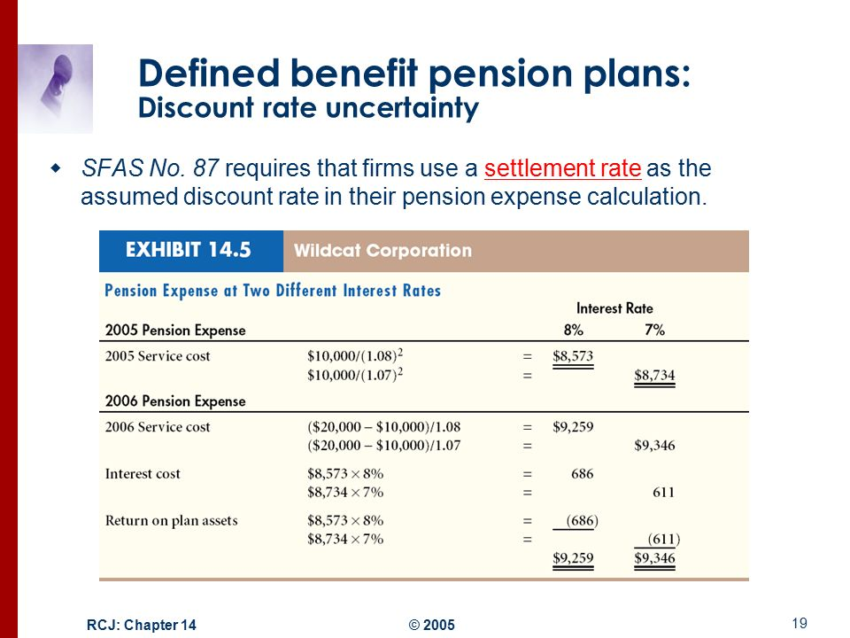 Accounting For Defined Benefit Pension Plans
