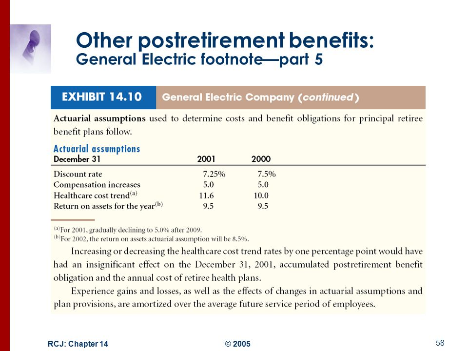pensions and other postretirement benefits essay Improving the presentation of net periodic pension cost and net periodic postretirement benefit in their pension and other postretirement benefit plan.