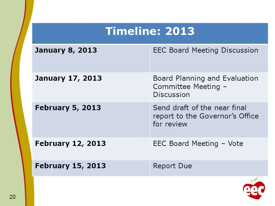 Timeline: 2013 January 8, 2013 EEC Board Meeting Discussion