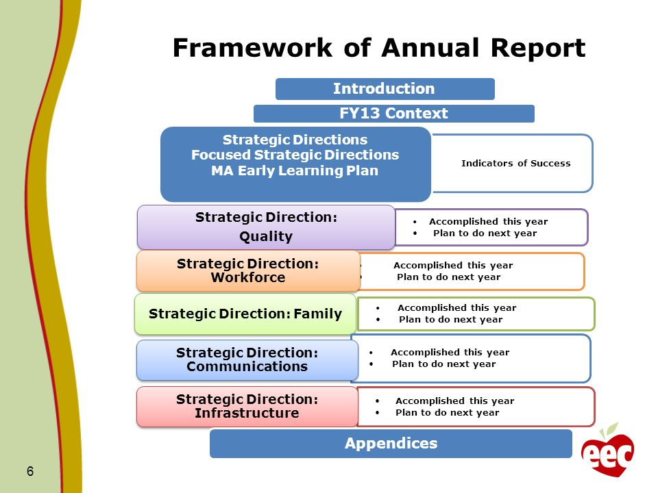 Framework of Annual Report