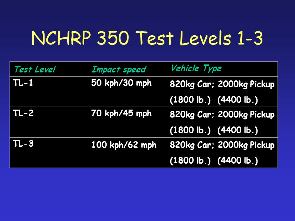 NCHRP 350 Test Levels 1-3 Test Level Impact speed Vehicle Type TL-1