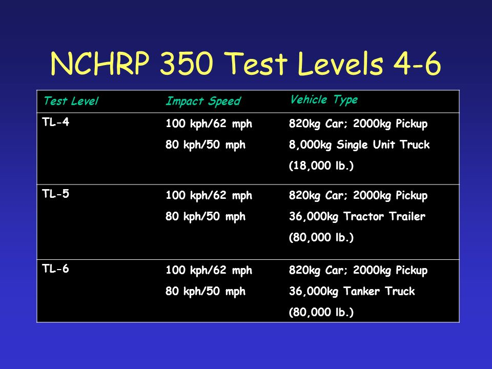 NCHRP 350 Test Levels 4-6 Test Level Impact Speed Vehicle Type TL-4