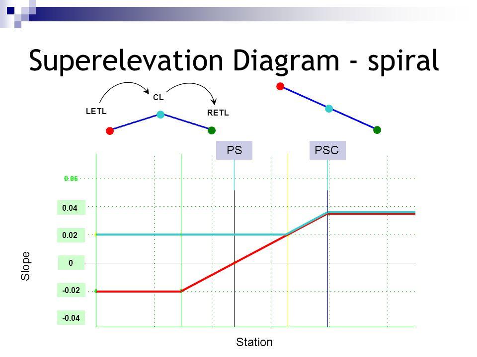 Superelevation Diagram - spiral