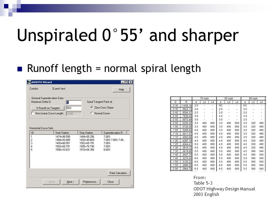 Unspiraled 0°55' and sharper