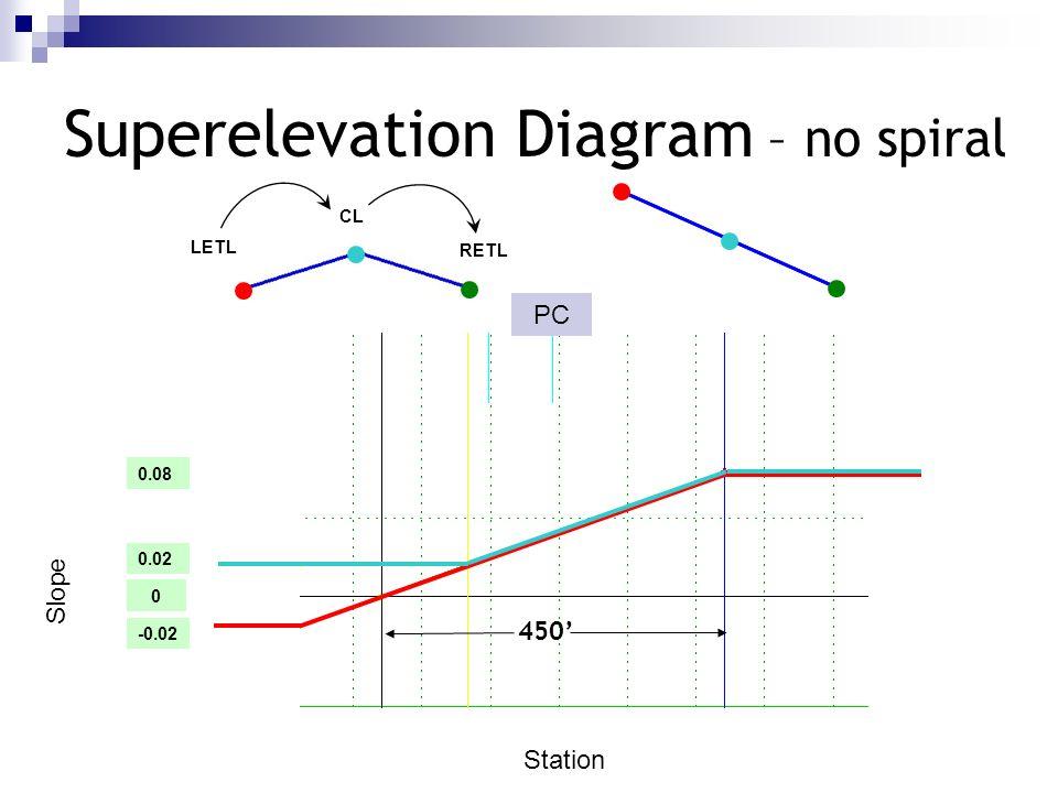 Superelevation Diagram – no spiral