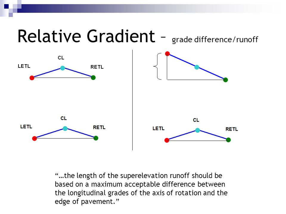 Relative Gradient – grade difference/runoff