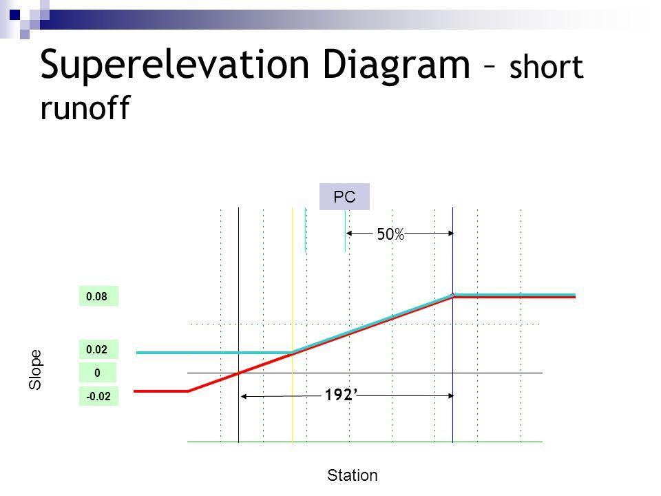 Superelevation Diagram – short runoff