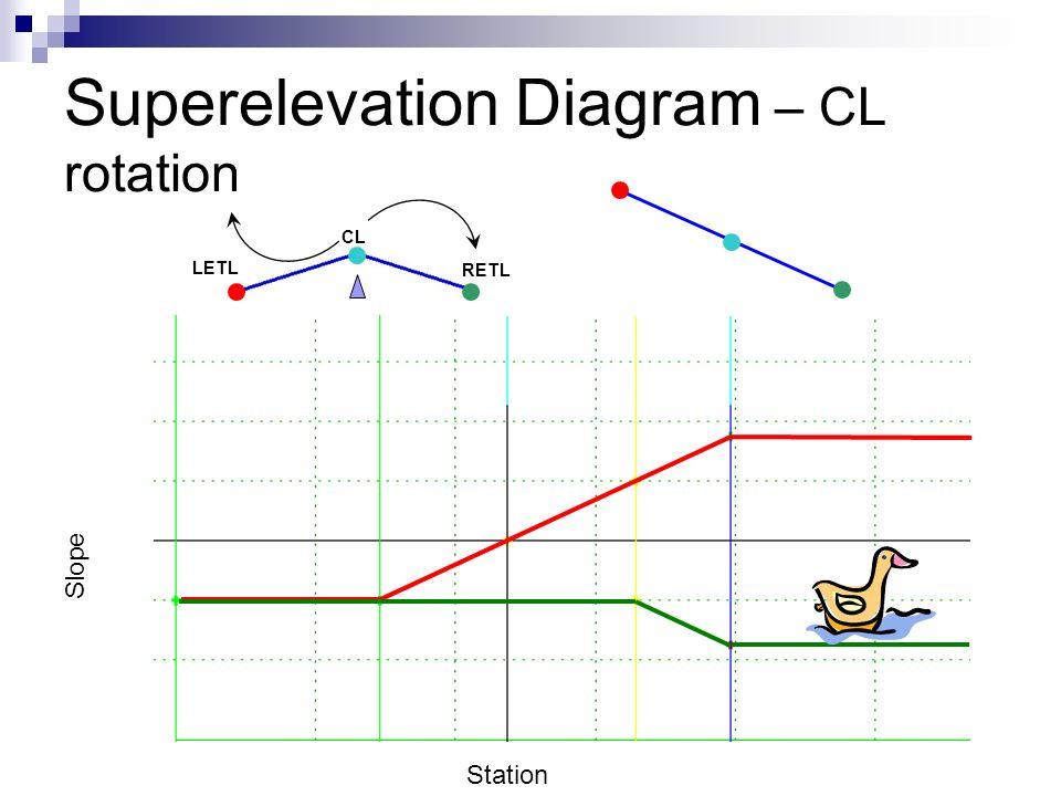 Superelevation Diagram – CL rotation
