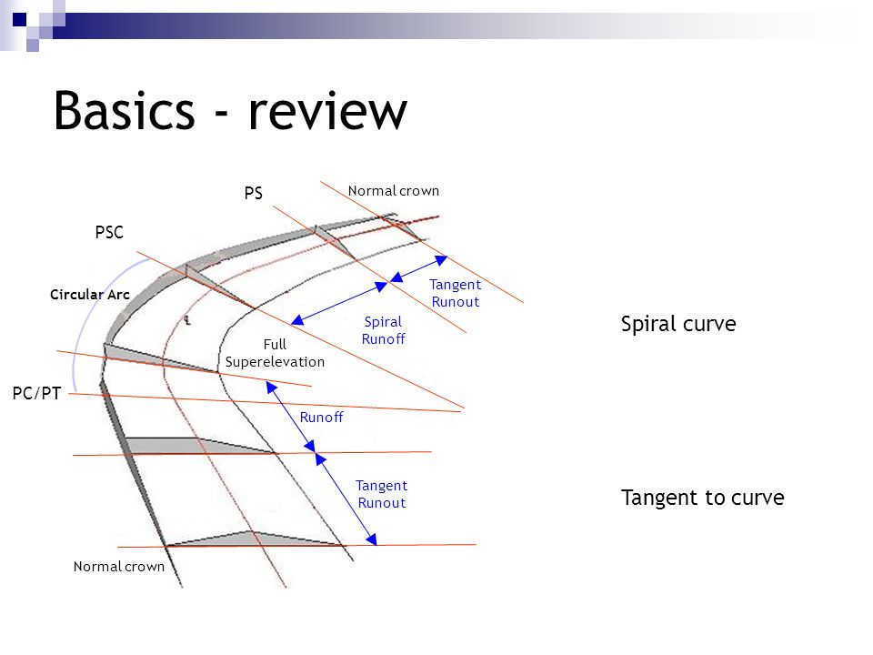 Basics - review Spiral curve Tangent to curve PS PSC PC/PT