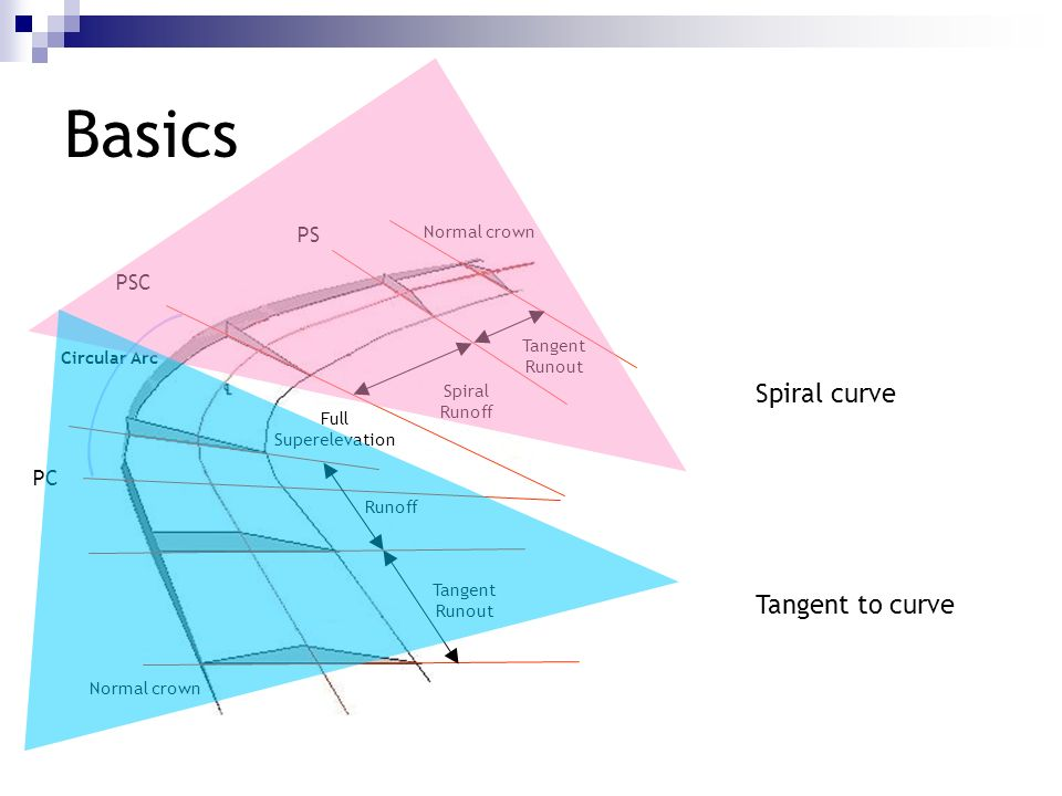 Basics Spiral curve Tangent to curve PS PSC PC Normal crown