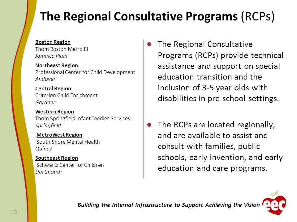 The Regional Consultative Programs (RCPs)