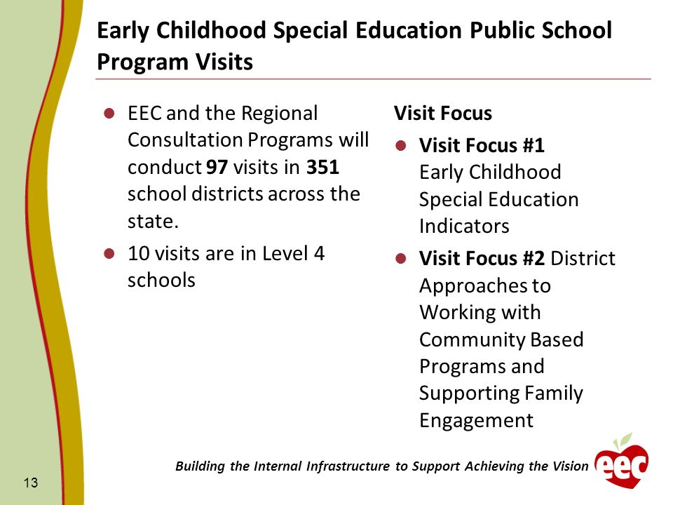 Early Childhood Special Education Public School Program Visits