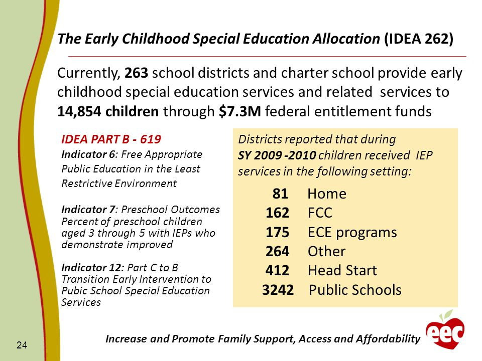 The Early Childhood Special Education Allocation (IDEA 262)