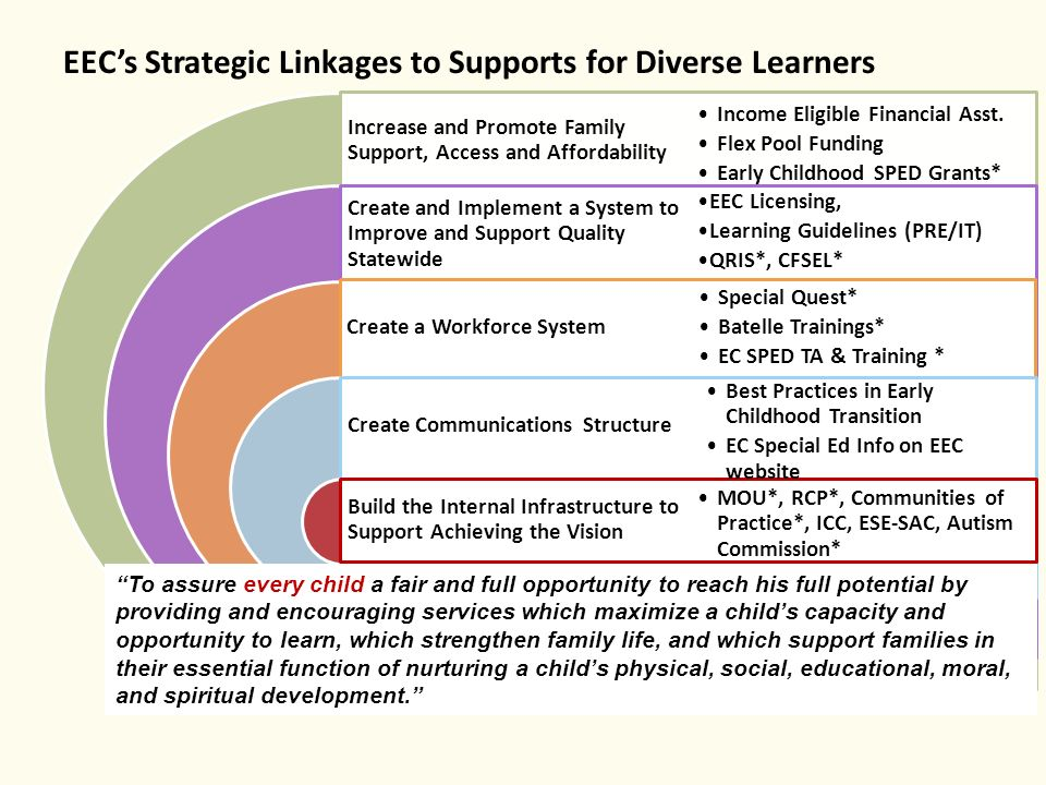 EEC's Strategic Linkages to Supports for Diverse Learners