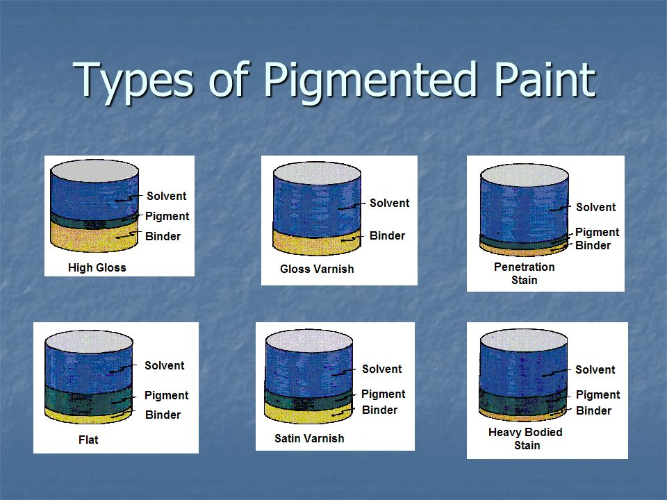 Types of Pigmented Paint