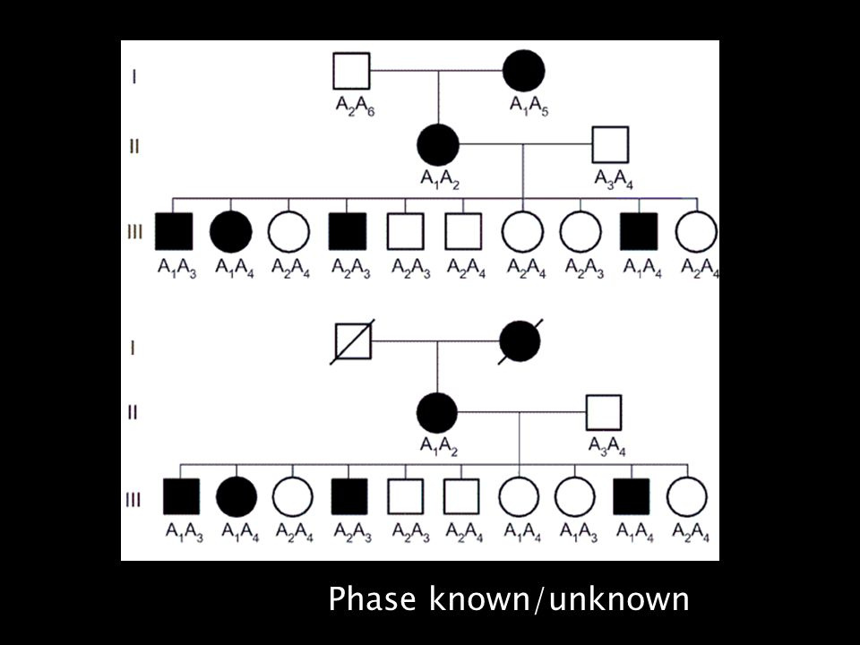 Phase known/unknown