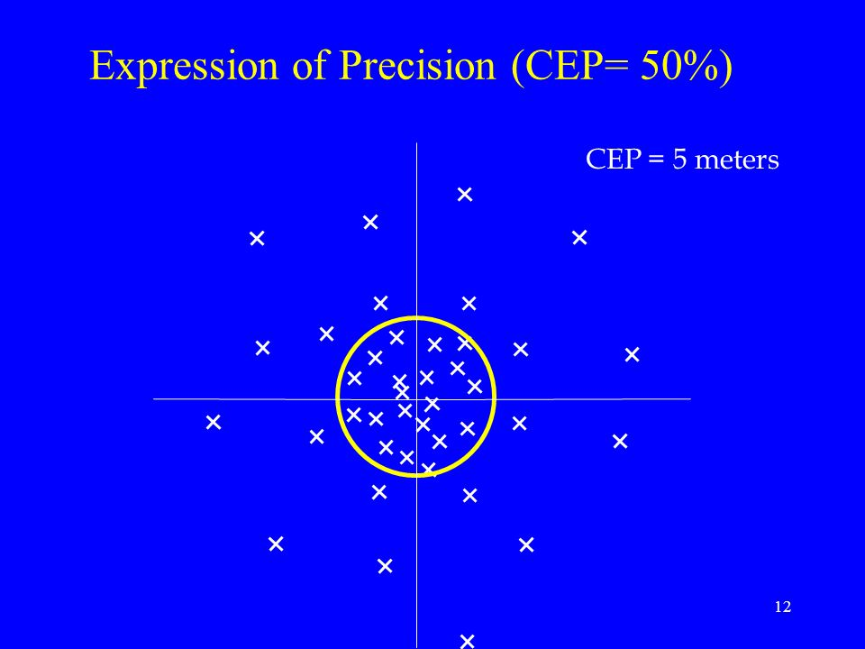 Expression of Precision (CEP= 50%)