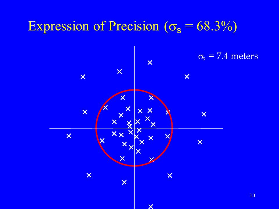 Expression of Precision (ss = 68.3%)