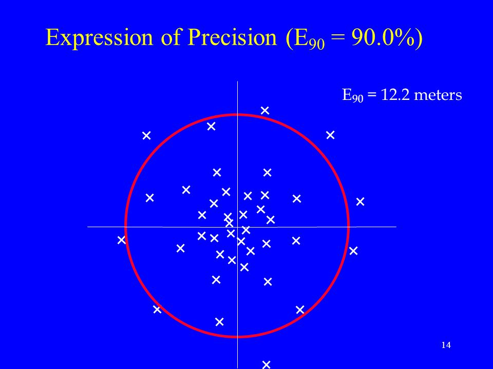 Expression of Precision (E90 = 90.0%)