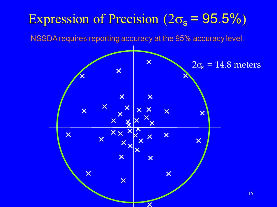 Expression of Precision (2ss = 95.5%)