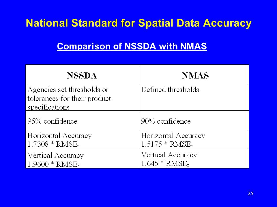 National Standard for Spatial Data Accuracy