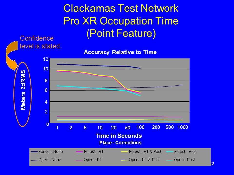 Clackamas Test Network Pro XR Occupation Time (Point Feature)