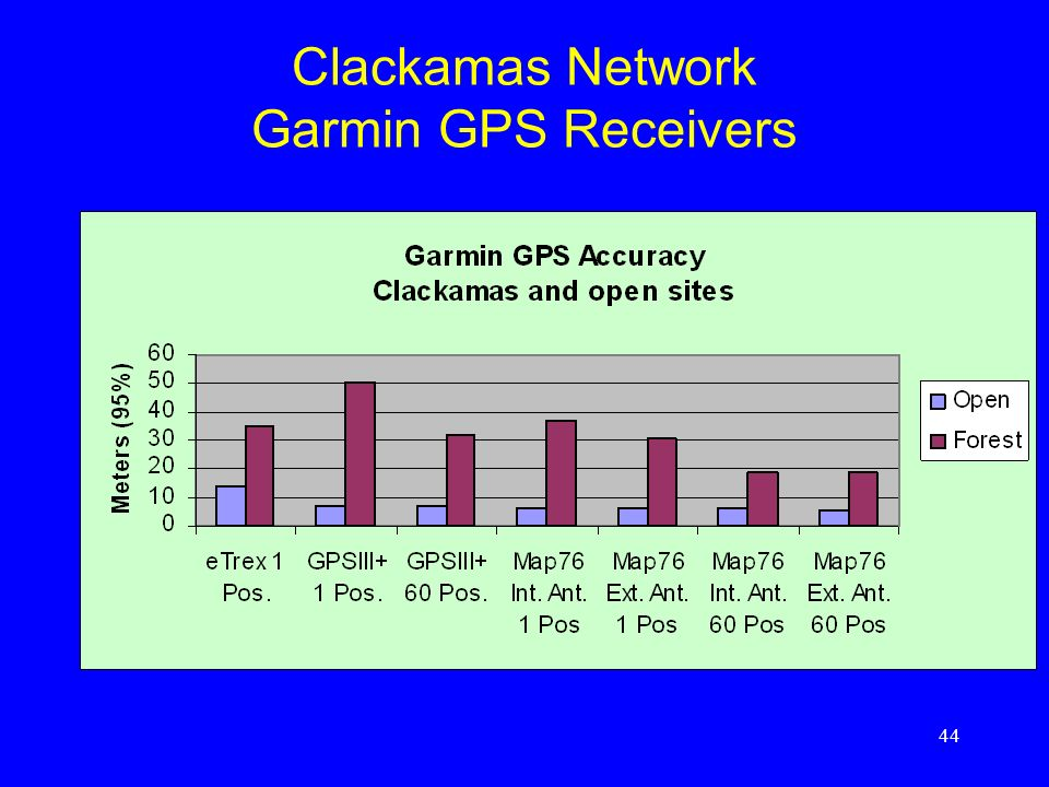 Clackamas Network Garmin GPS Receivers