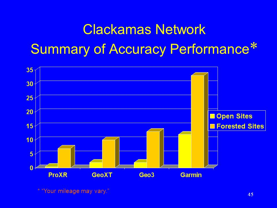Clackamas Network Summary of Accuracy Performance*