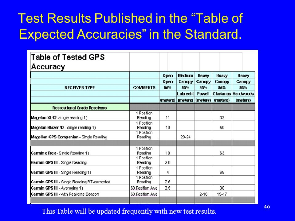 Test Results Published in the Table of Expected Accuracies in the Standard.