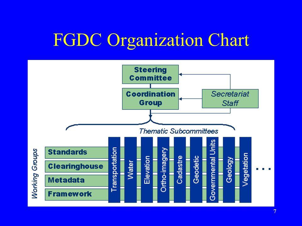 FGDC Organization Chart