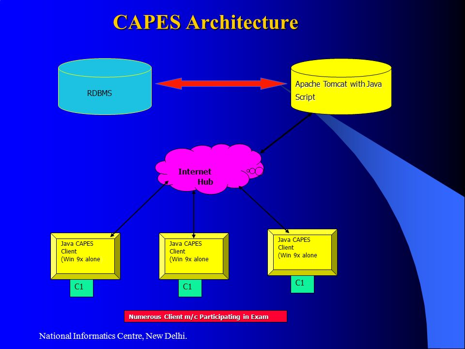 computer aided examination system Computer aided paperless examination system (capes) national informatics centre's web based e-examination application system rama nangpal, senior technical director, nic nic profile slideshow 472276 by hien.