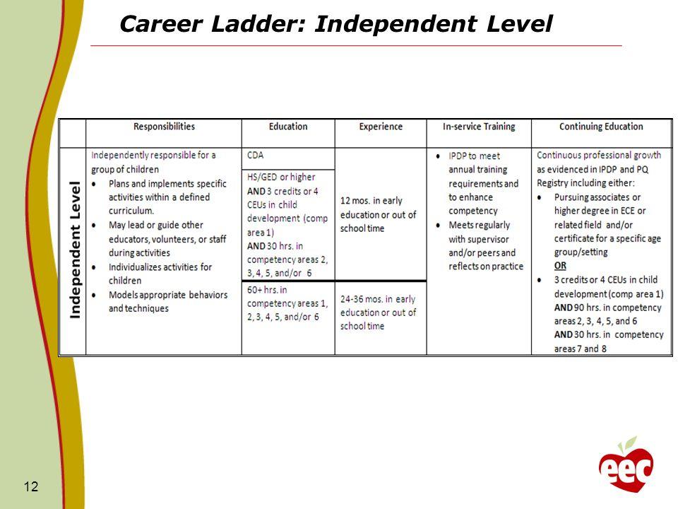 Career Ladder: Independent Level