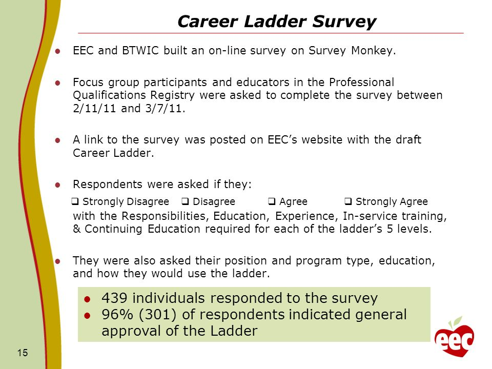 Career Ladder Survey 439 individuals responded to the survey