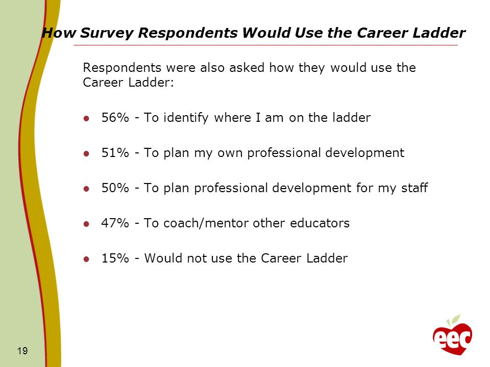 How Survey Respondents Would Use the Career Ladder