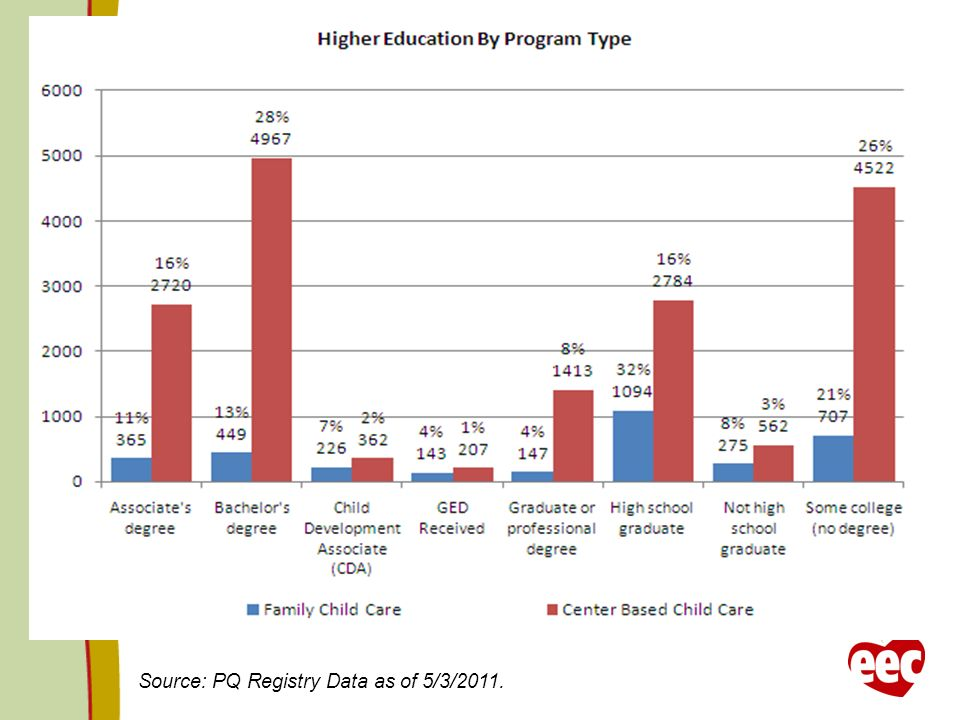 Source: PQ Registry Data as of 5/3/2011.