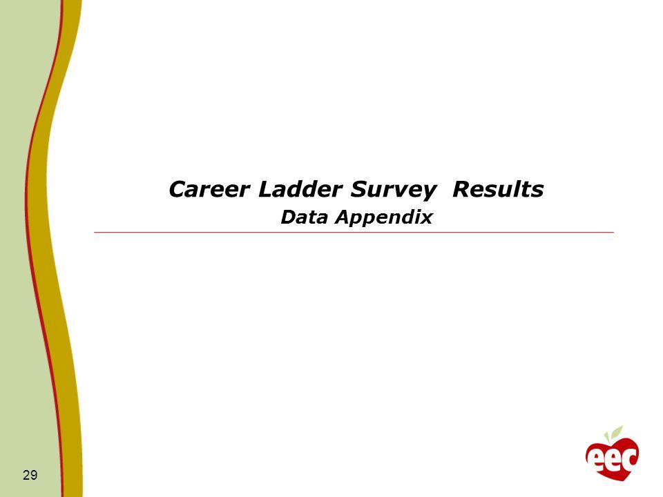Career Ladder Survey Results