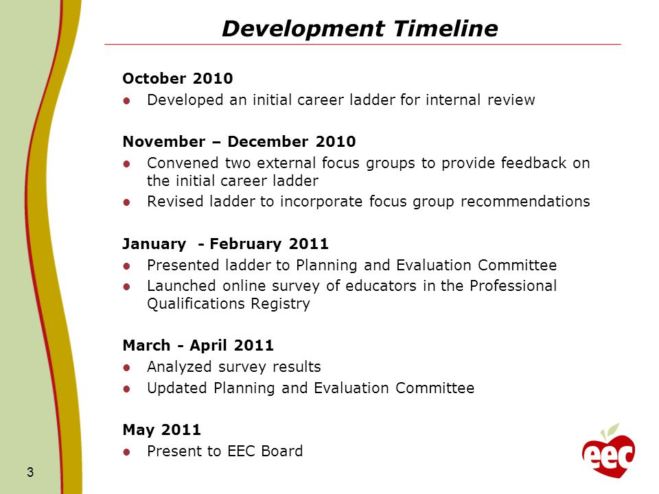Development Timeline October 2010