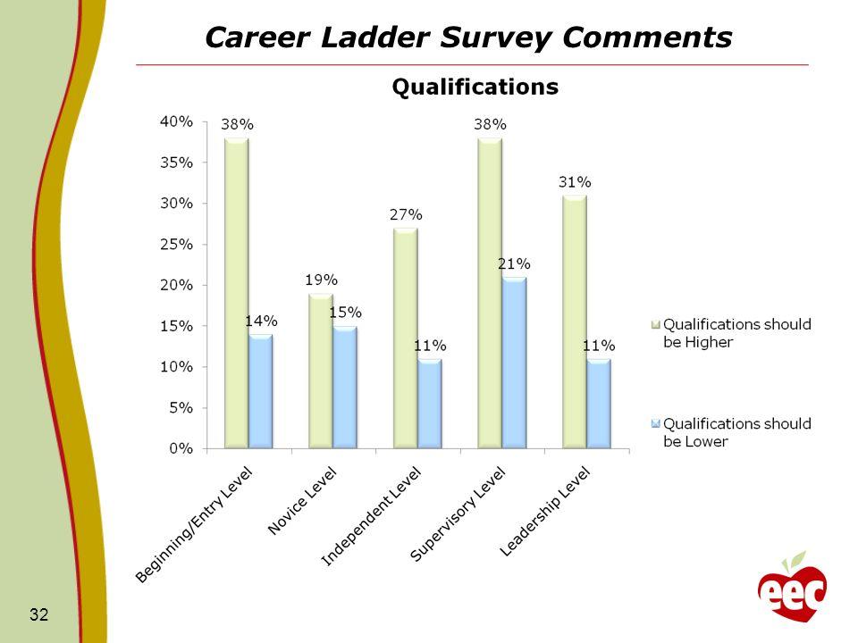 Career Ladder Survey Comments