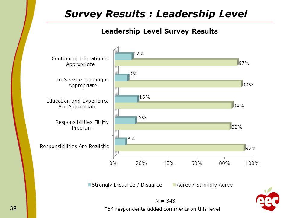 Survey Results : Leadership Level