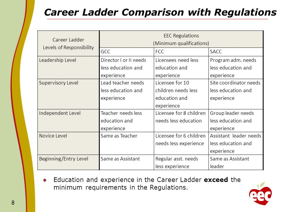 Career Ladder Comparison with Regulations