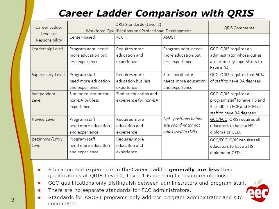 Career Ladder Comparison with QRIS