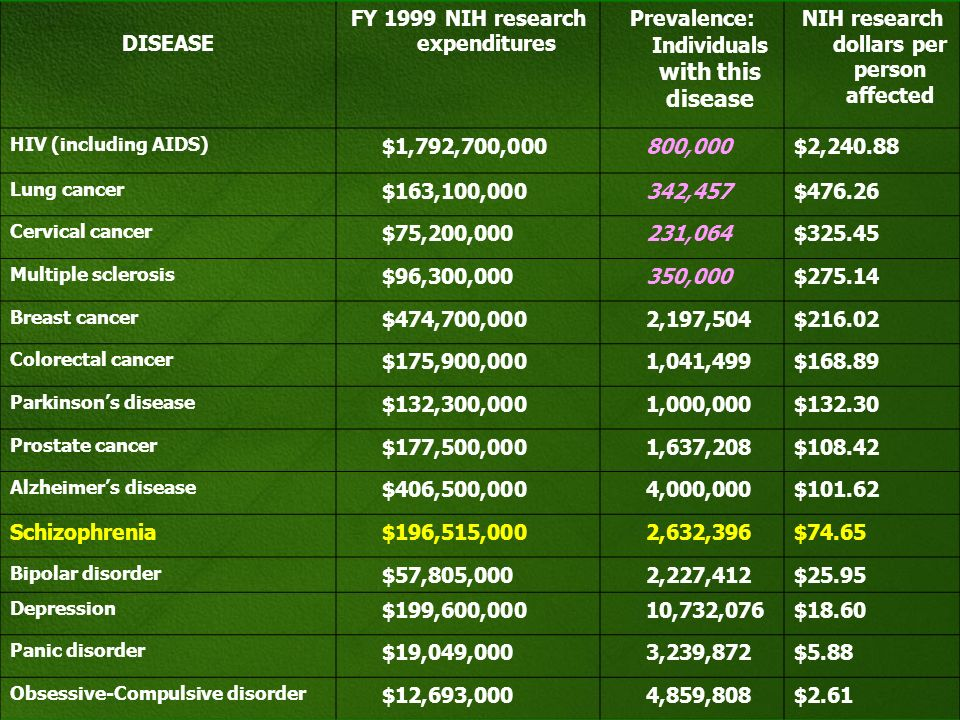 FY 1999 NIH research expenditures