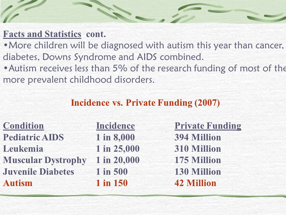 Incidence vs. Private Funding (2007)