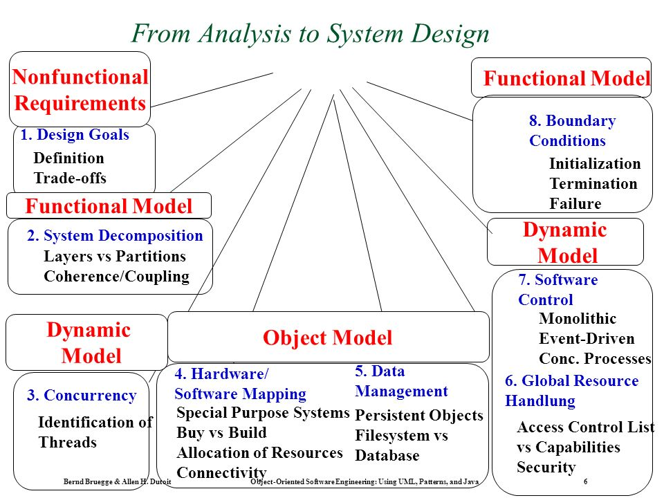 System design decomposing the system ppt download from analysis to system design publicscrutiny Images