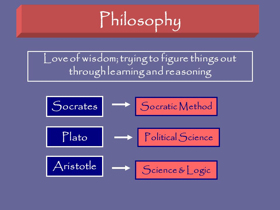 Philosophy Love of wisdom; trying to figure things out through learning and reasoning. Socrates. Socratic Method.