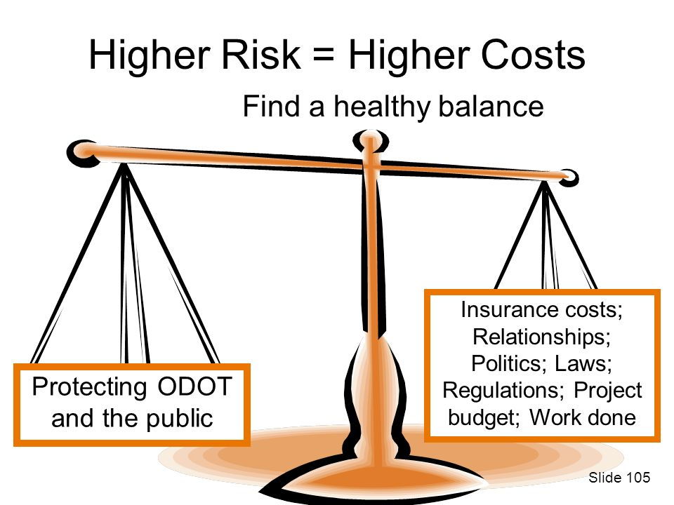 Higher Risk = Higher Costs